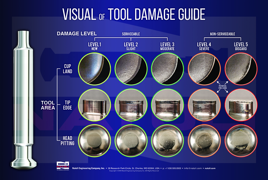 Tool Damage Guide