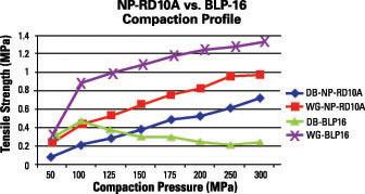 Natoli - Single Station vs. Rotary Press Tabletability Profile