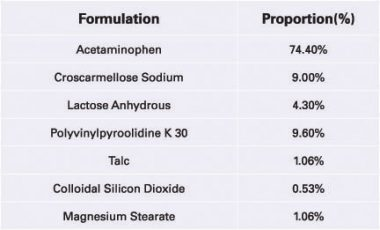 Formulation Composition