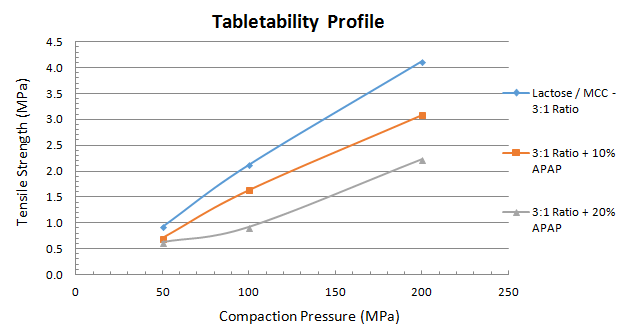 Tablet tensile strength vs. compaction pressure