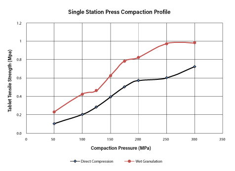 Press Compaction Profile