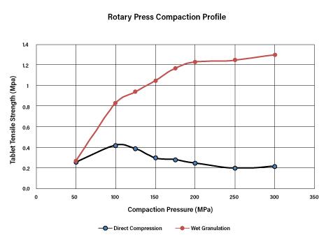 Rotary Press Compaction Profile