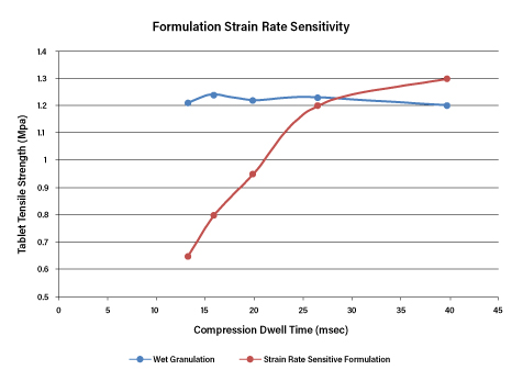 Figure 3. Formulation Strain Rate Sensitivity